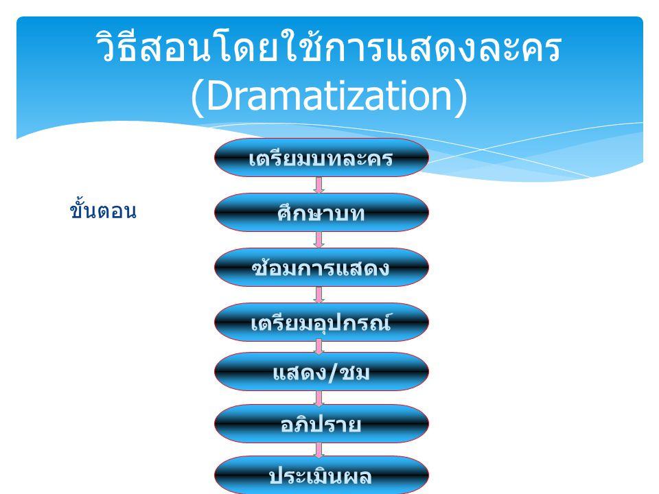 วิธีสอนโดยใช้การแสดงละคร (Dramatization)