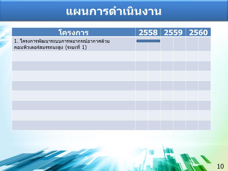 แผนการดำเนินงาน โครงการ 2558 2559 2560 10