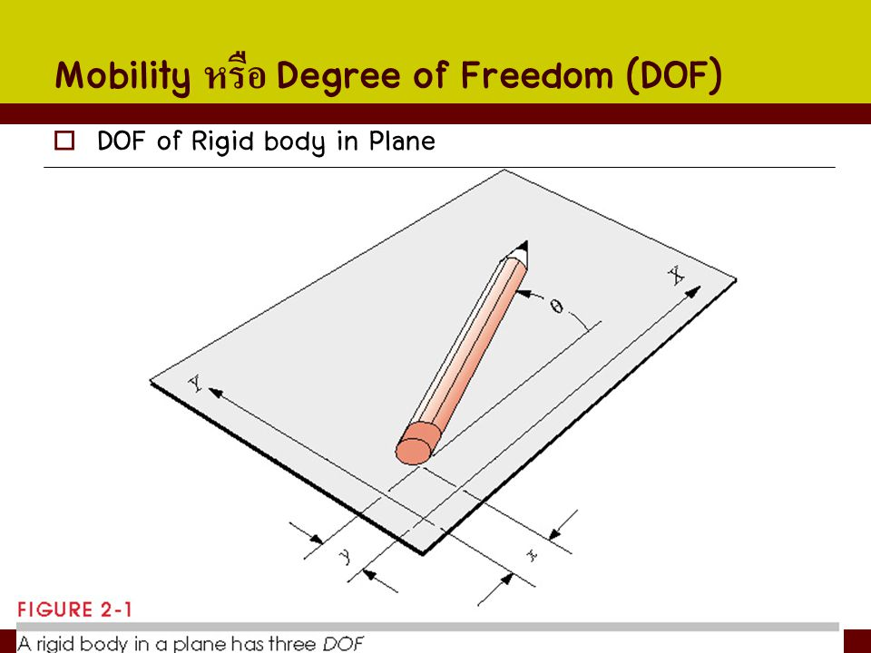 Mobility หรือ Degree of Freedom (DOF)