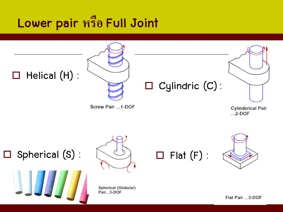 Lower pair หรือ Full Joint