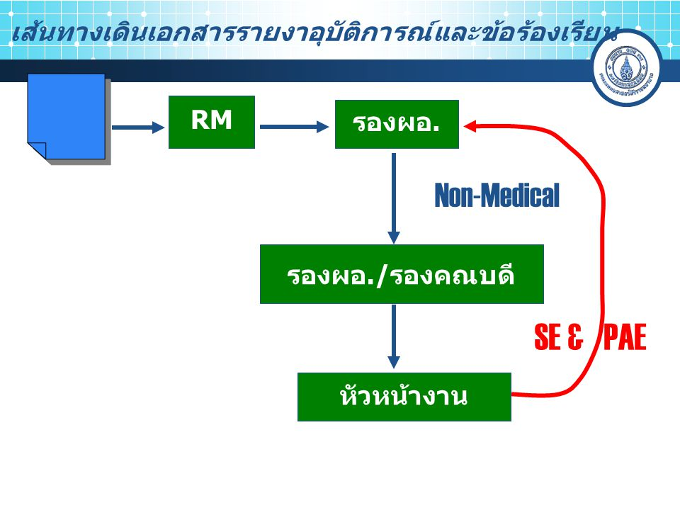 SE & PAE Non-Medical เส้นทางเดินเอกสารรายงาอุบัติการณ์และข้อร้องเรียน