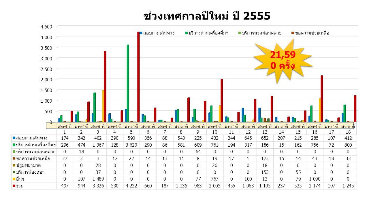 ช่วงเทศกาลปีใหม่ ปี 2555 21,590 ครั้ง