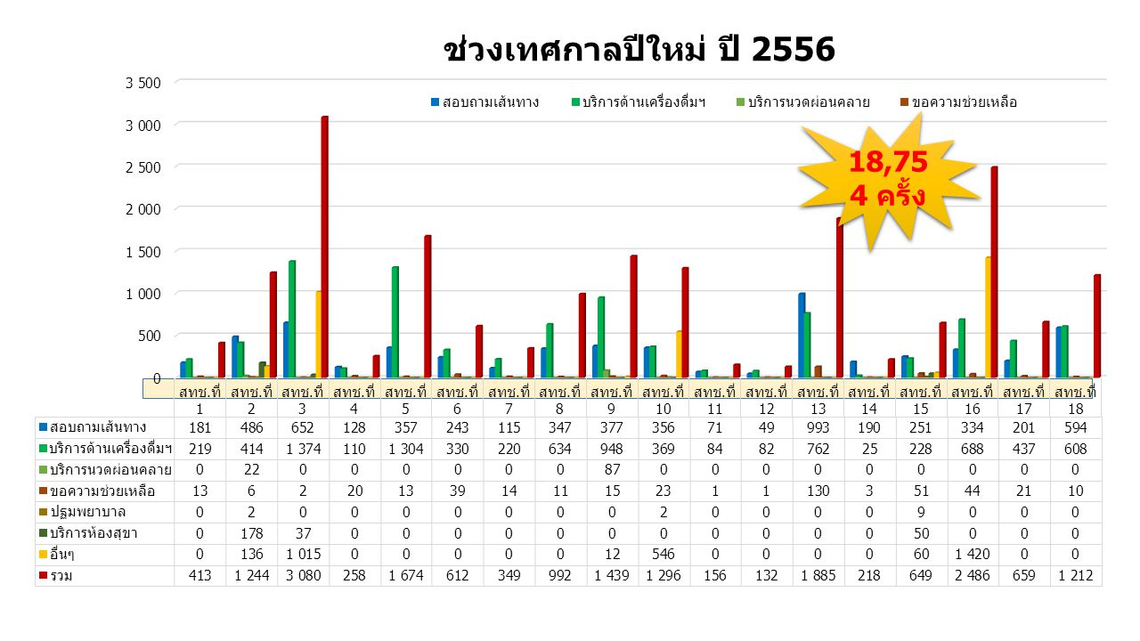 ช่วงเทศกาลปีใหม่ ปี 2556 18,754 ครั้ง
