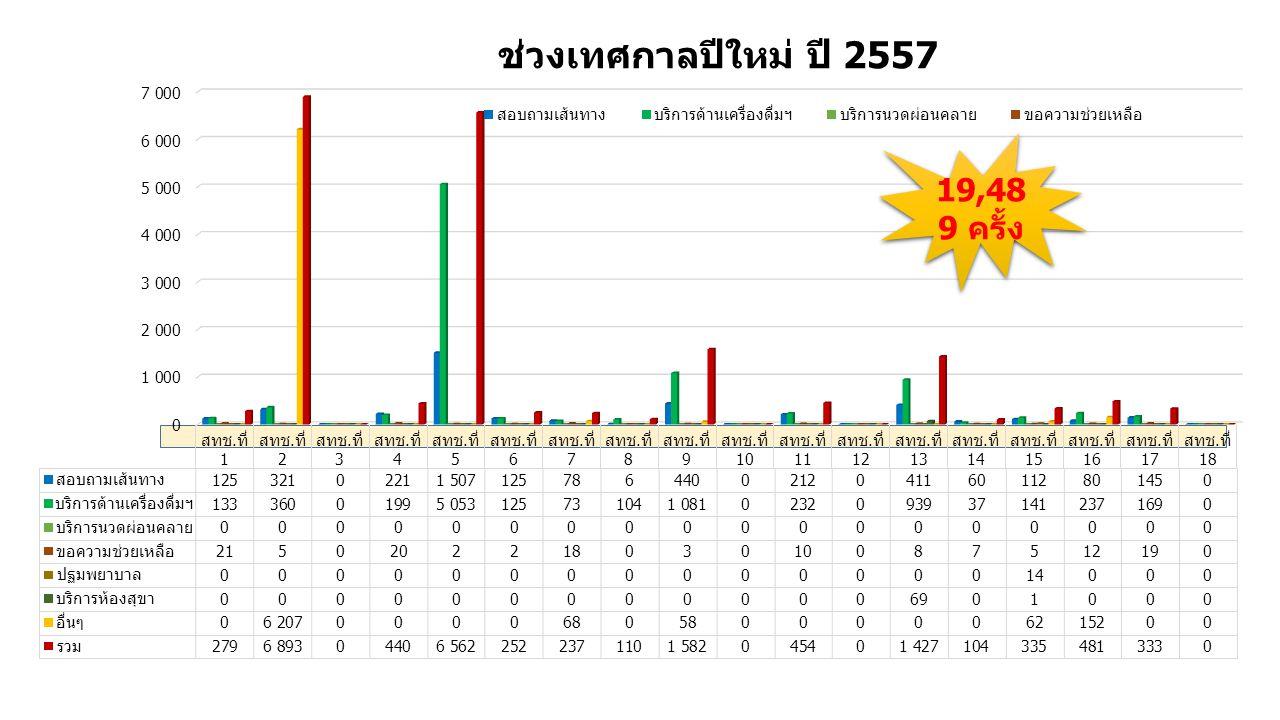 ช่วงเทศกาลปีใหม่ ปี 2557 19,489 ครั้ง