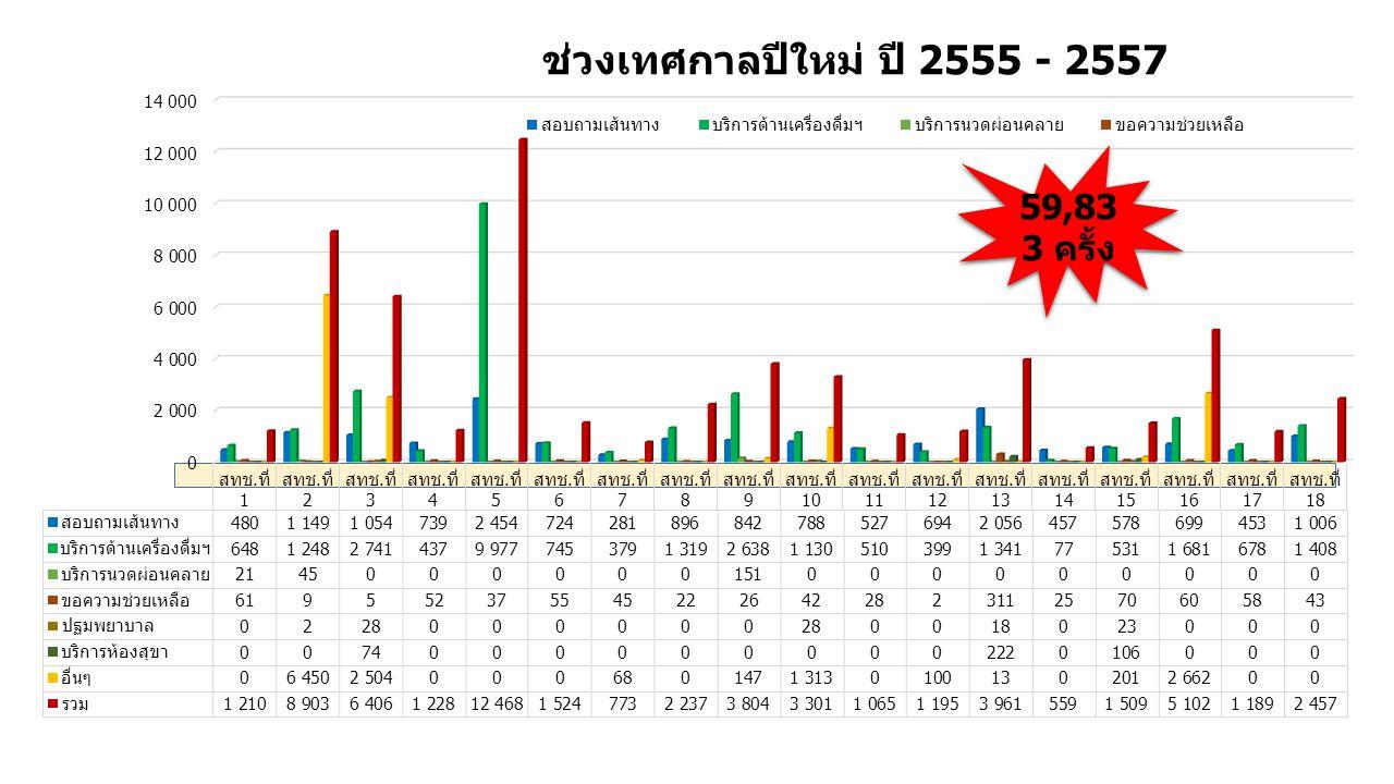 ช่วงเทศกาลปีใหม่ ปี 2555 - 2557 59,833 ครั้ง