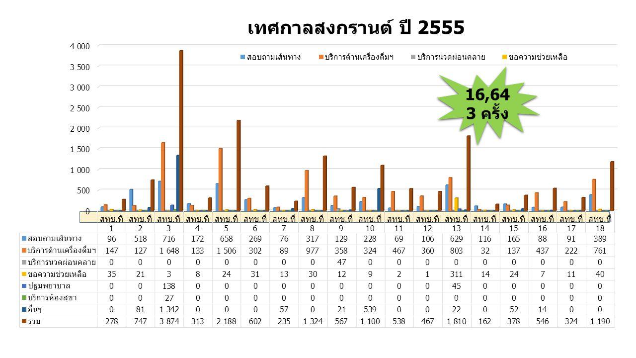 เทศกาลสงกรานต์ ปี 2555 16,643 ครั้ง
