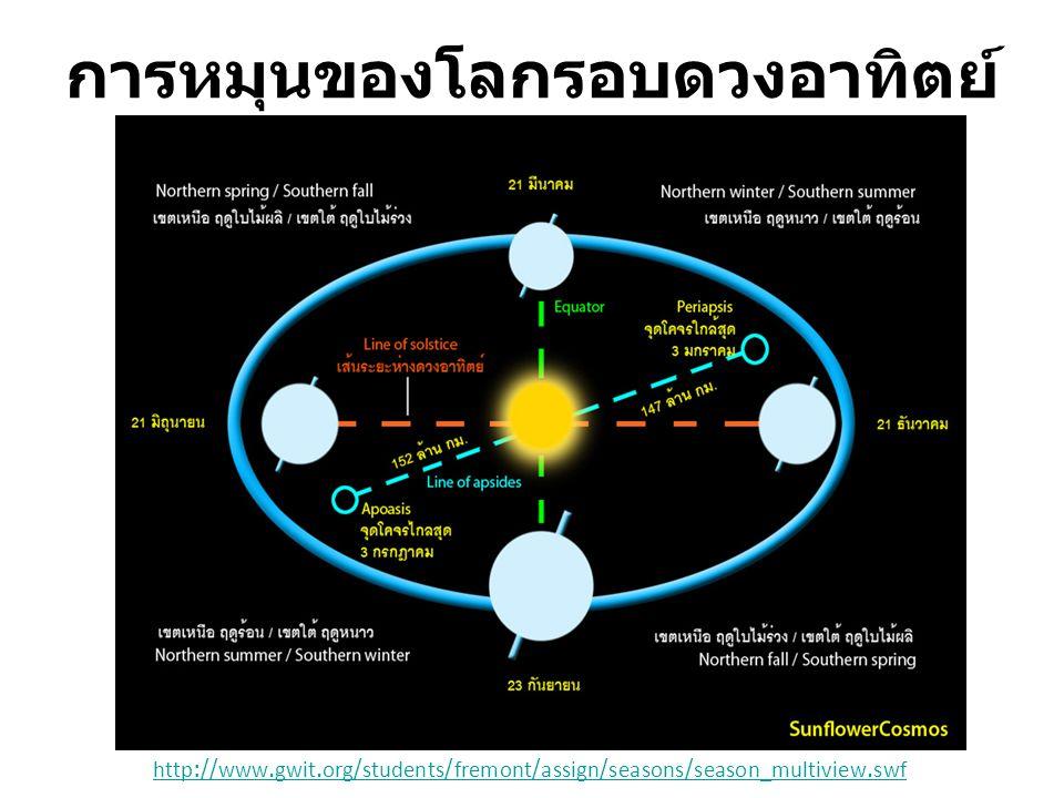 การหมุนของโลกรอบดวงอาทิตย์