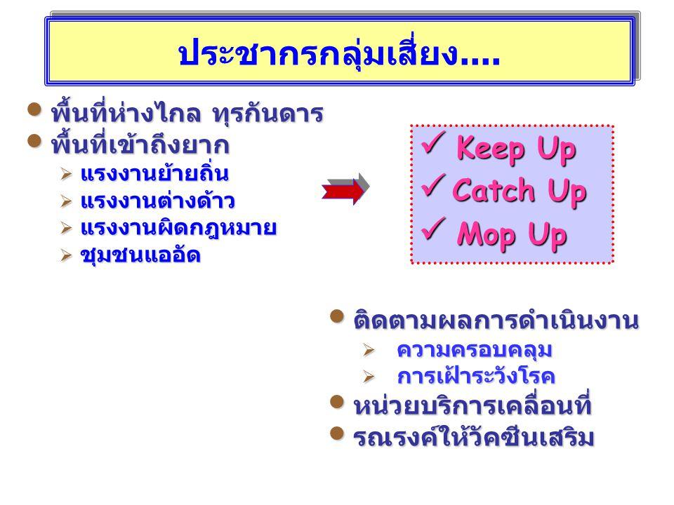 ประชากรกลุ่มเสี่ยง.... Keep Up Catch Up Mop Up