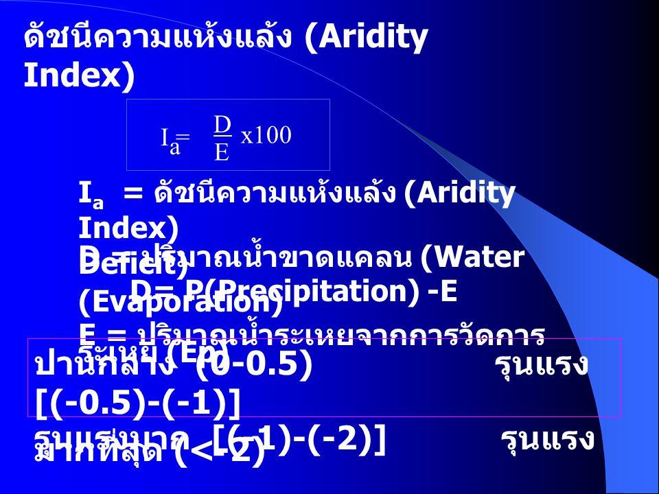 ดัชนีความแห้งแล้ง (Aridity Index)
