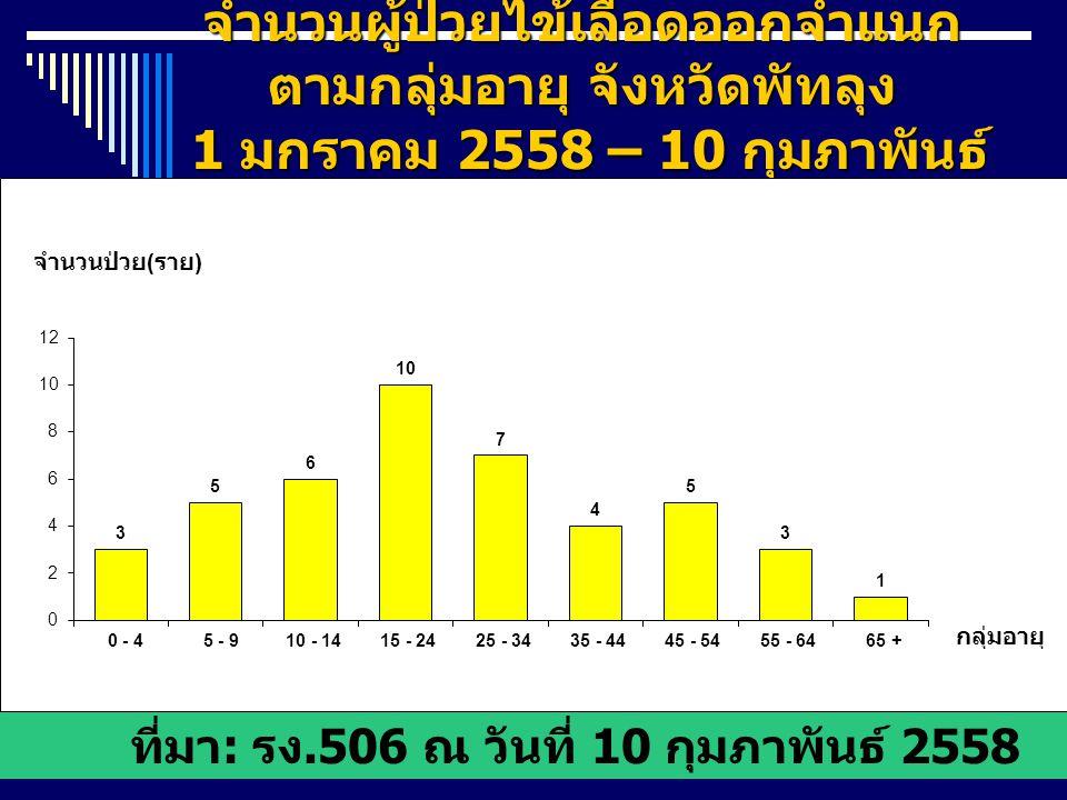 ที่มา: รง.506 ณ วันที่ 10 กุมภาพันธ์ 2558