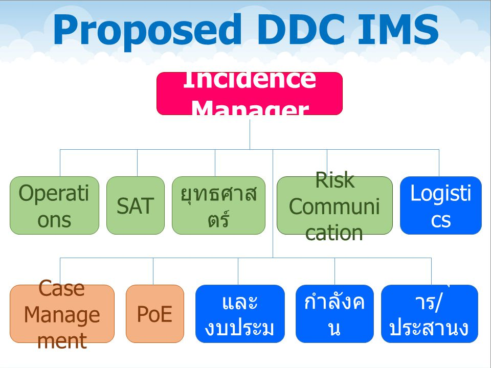 Proposed DDC IMS Incidence Manager Operations SAT ยุทธศาสตร์