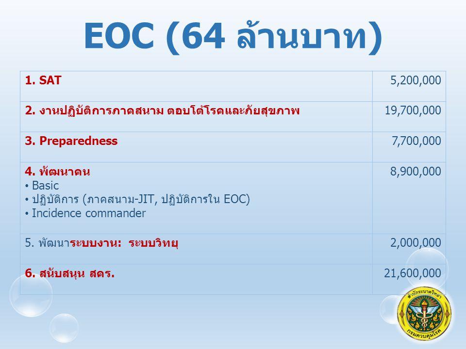 EOC (64 ล้านบาท) 1. SAT. 5,200,000. 2. งานปฏิบัติการภาคสนาม ตอบโต้โรคและภัยสุขภาพ. 19,700,000. 3. Preparedness.