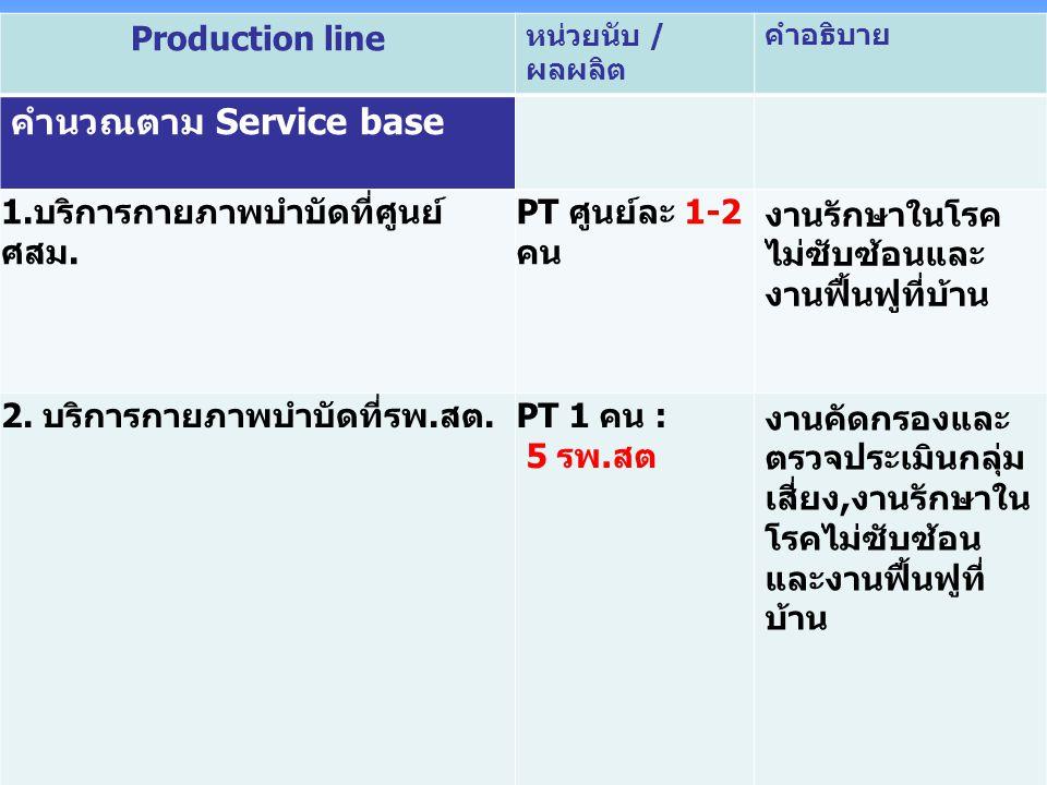 คำนวณตาม Service base Production line 1.บริการกายภาพบำบัดที่ศูนย์ ศสม.