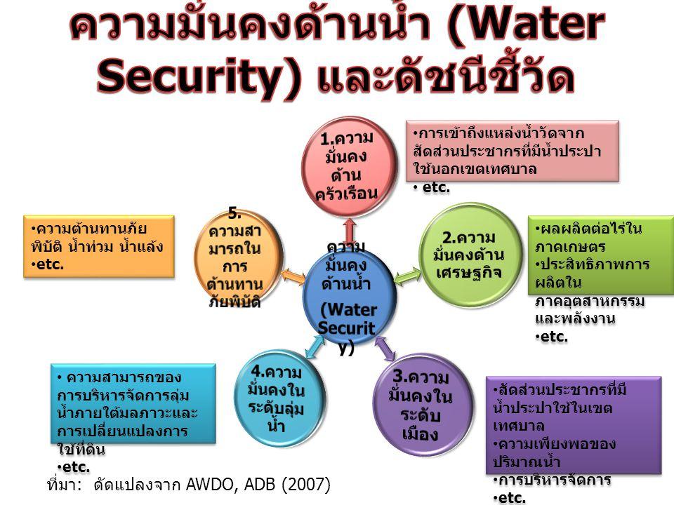 ความมั่นคงด้านน้ำ (Water Security) และดัชนีชี้วัด