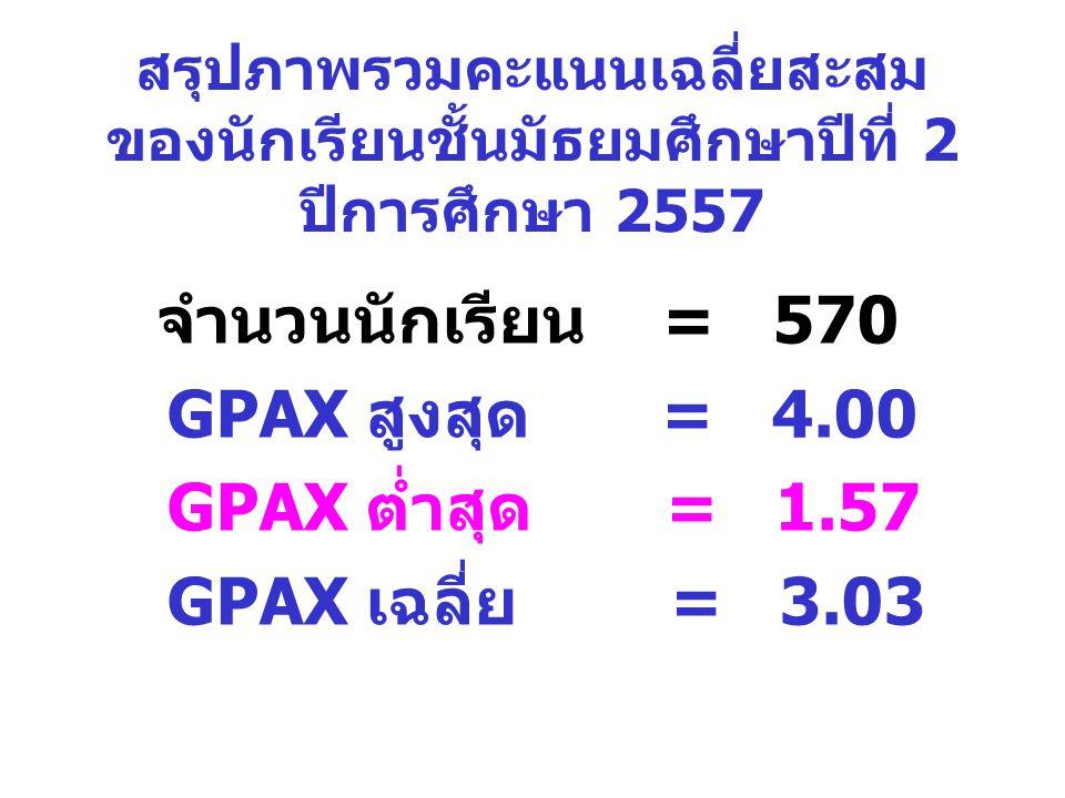 GPAX สูงสุด = 4.00 GPAX ต่ำสุด = 1.57 GPAX เฉลี่ย = 3.03