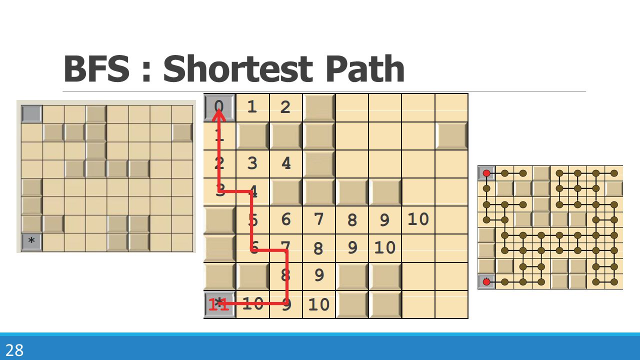 BFS : Shortest Path