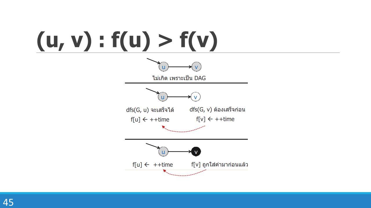 (u, v) : f(u) > f(v)