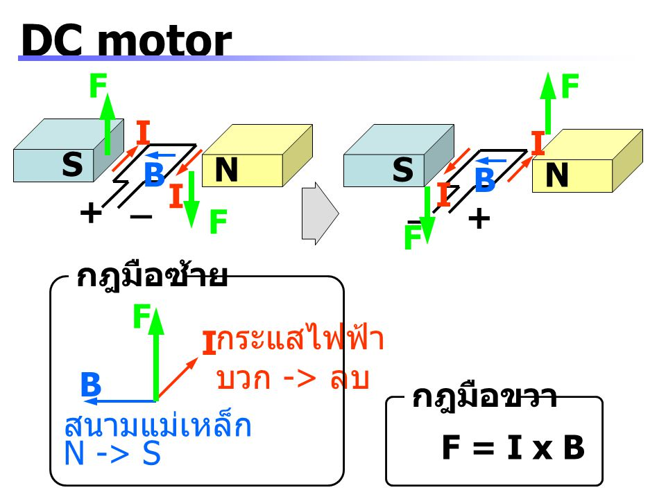 DC motor F F I I S N S B N B I I _ _ + + F F กฎมือซ้าย F กระแสไฟฟ้า