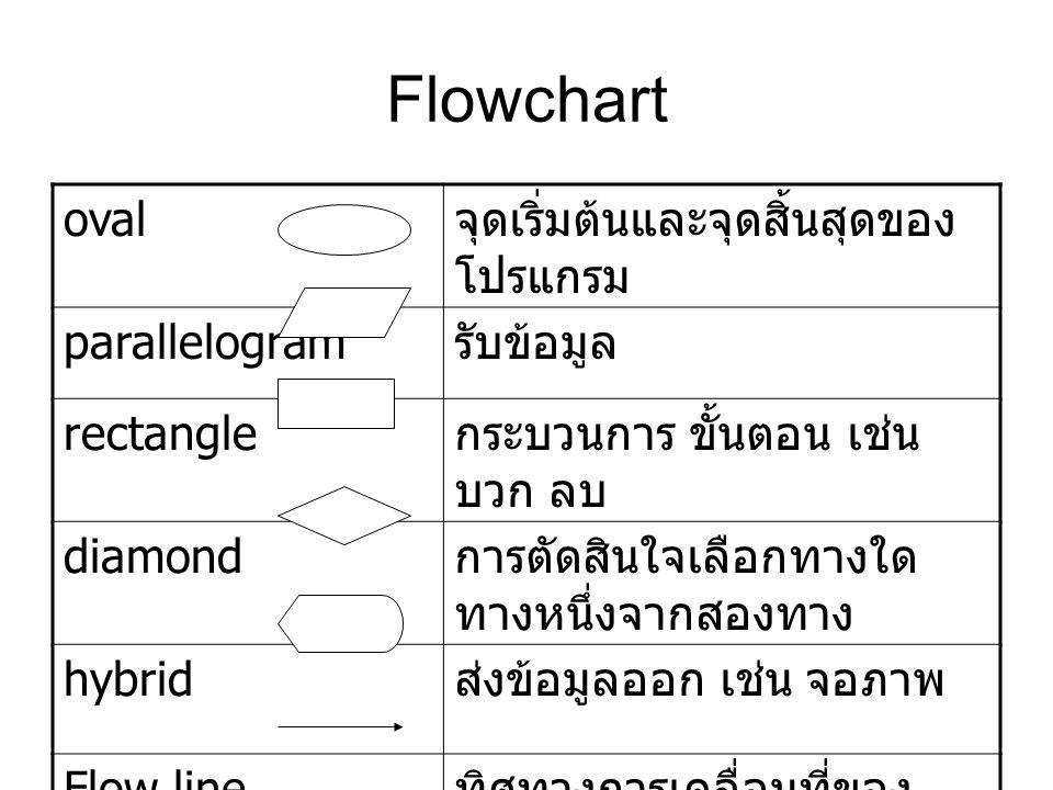 Flowchart oval จุดเริ่มต้นและจุดสิ้นสุดของโปรแกรม parallelogram