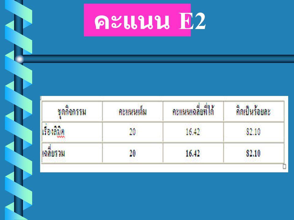 คะแนน E2