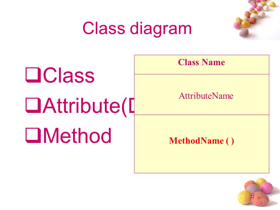 Class Attribute(Data) Method Class diagram Class Name AttributeName