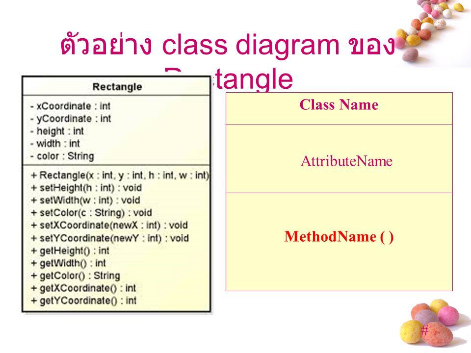 ตัวอย่าง class diagram ของ Rectangle