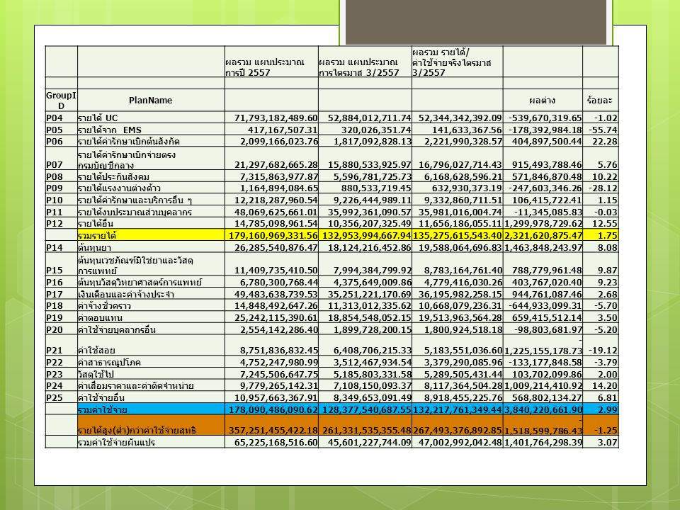 ผลรวม แผนประมาณการปี 2557. ผลรวม แผนประมาณการไตรมาส 3/2557. ผลรวม รายได้/ค่าใช้จ่ายจริงไตรมาส 3/2557.