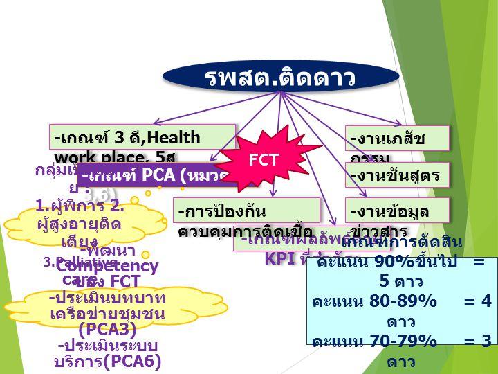 รพสต.ติดดาว -เกณฑ์ 3 ดี,Health work place, 5ส FCT -งานเภสัชกรรม