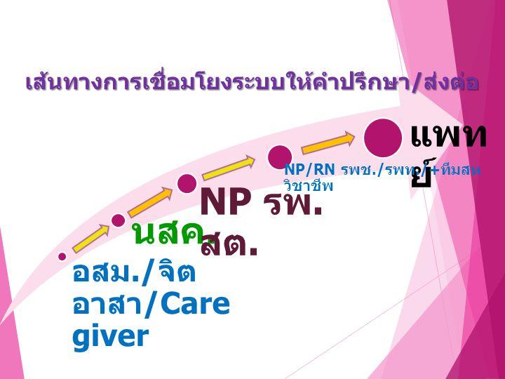 แพทย์ NP รพ.สต. นสค. อสม./จิตอาสา/Care giver
