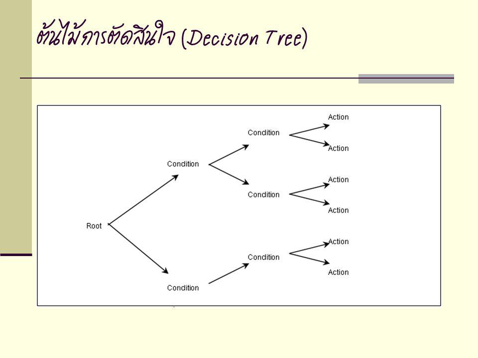 ต้นไม้การตัดสินใจ (Decision Tree)