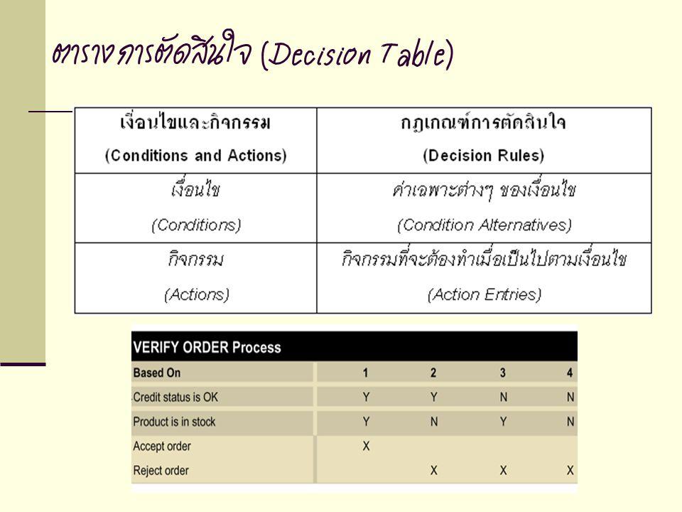 ตารางการตัดสินใจ (Decision Table)