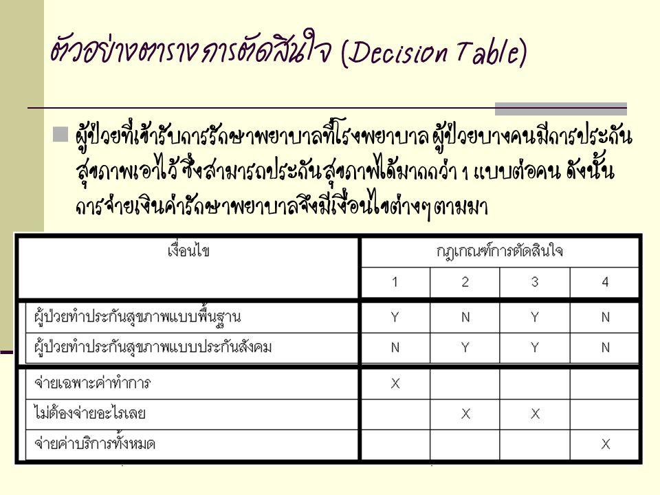 ตัวอย่างตารางการตัดสินใจ (Decision Table)