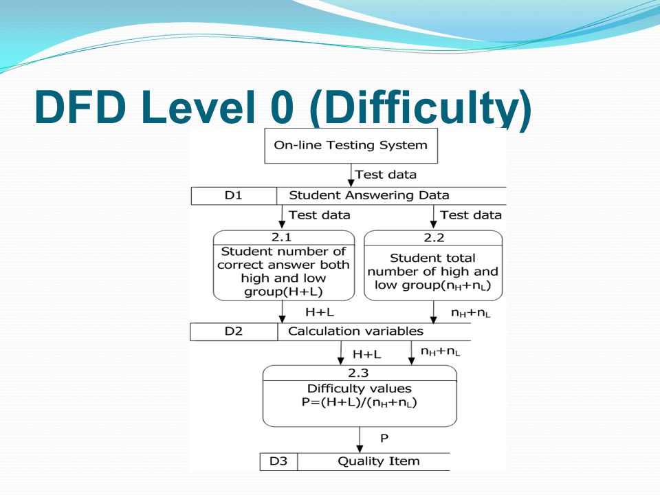 DFD Level 0 (Difficulty)
