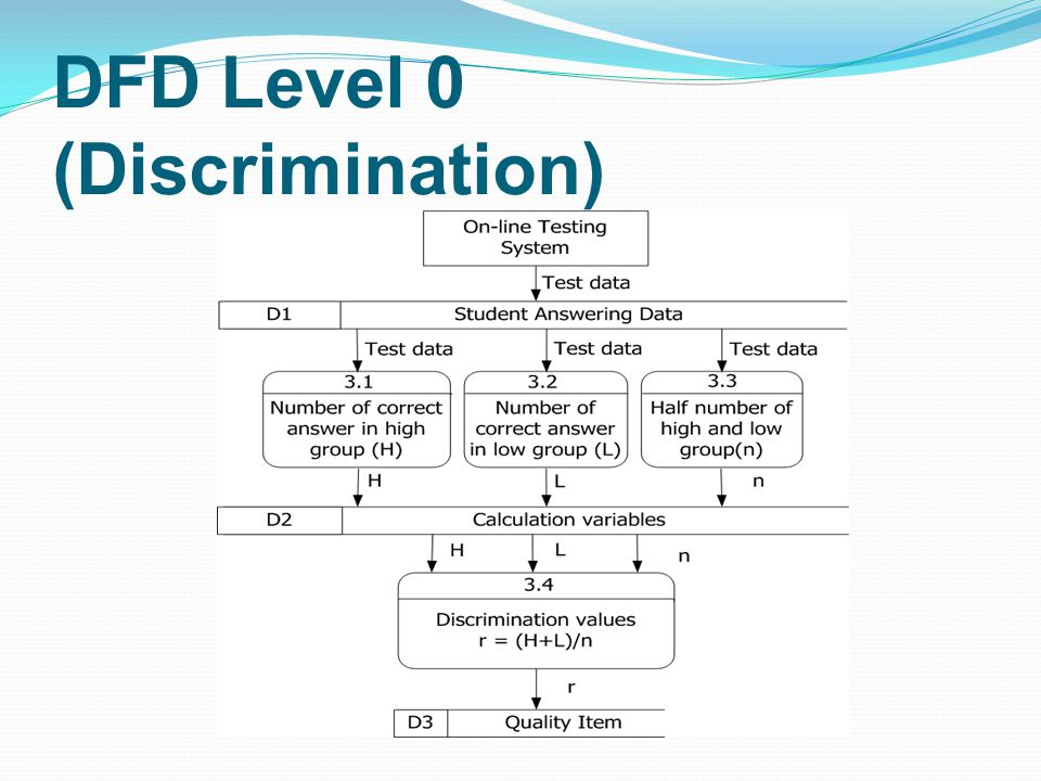 DFD Level 0 (Discrimination)