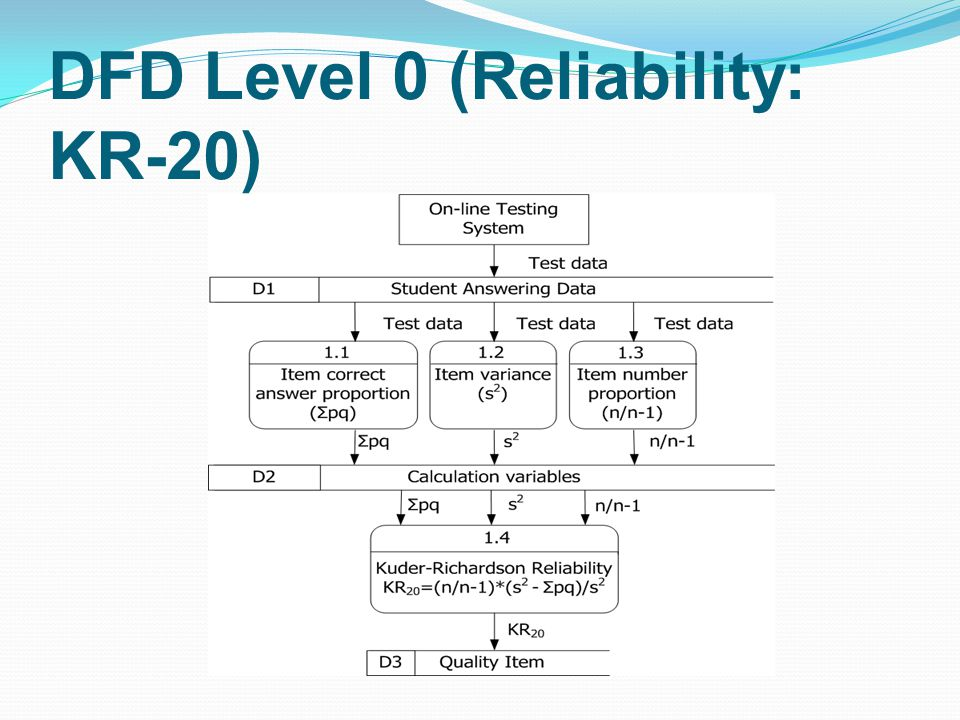 DFD Level 0 (Reliability: KR-20)