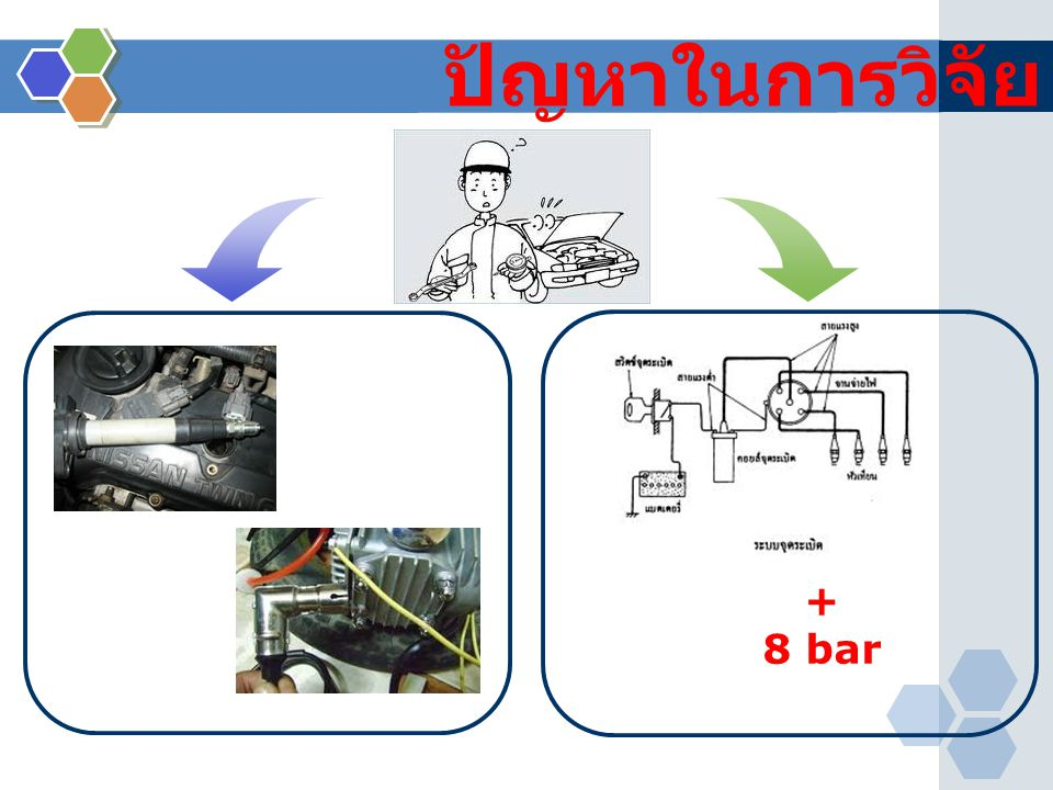 ปัญหาในการวิจัย + 8 bar Problem Udom (2546)