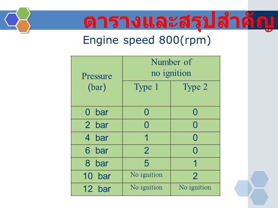 ตารางและสรุปสำคัญ Engine speed 800(rpm) Pressure (bar) Number of
