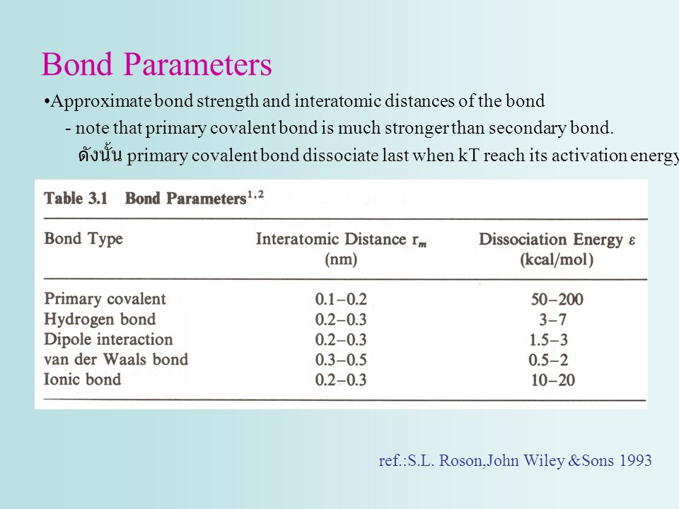 Bond Parameters Approximate bond strength and interatomic distances of the bond.