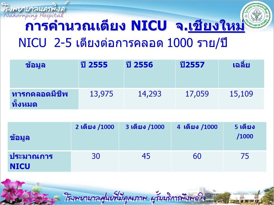การคำนวณเตียง NICU จ.เชียงใหม่