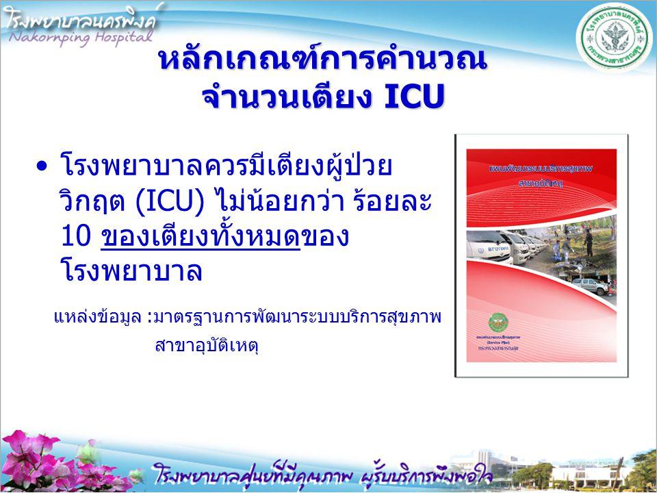 หลักเกณฑ์การคำนวณ จำนวนเตียง ICU