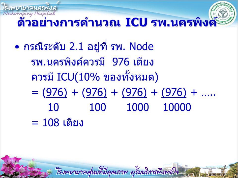 ตัวอย่างการคำนวณ ICU รพ.นครพิงค์
