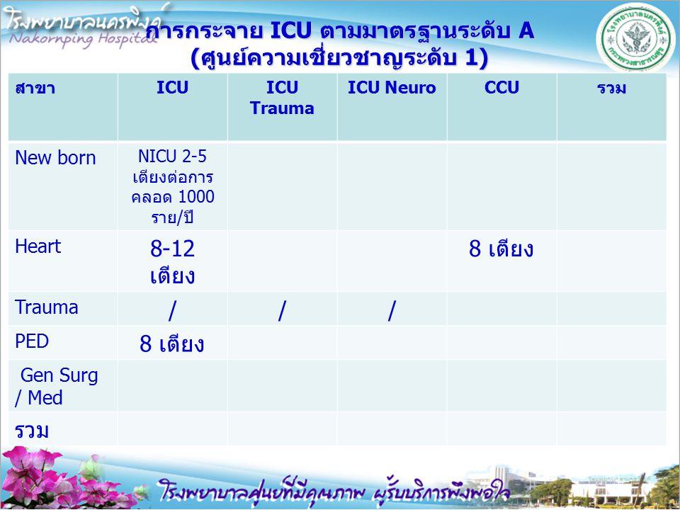 การกระจาย ICU ตามมาตรฐานระดับ A (ศูนย์ความเชี่ยวชาญระดับ 1)
