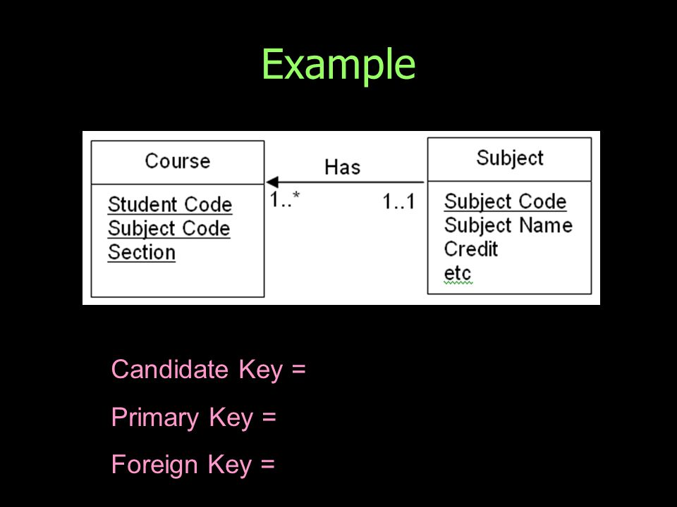 Example Candidate Key = Primary Key = Foreign Key =