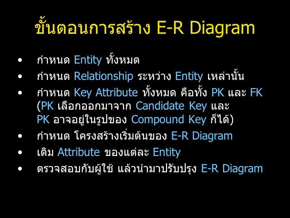 ขั้นตอนการสร้าง E-R Diagram