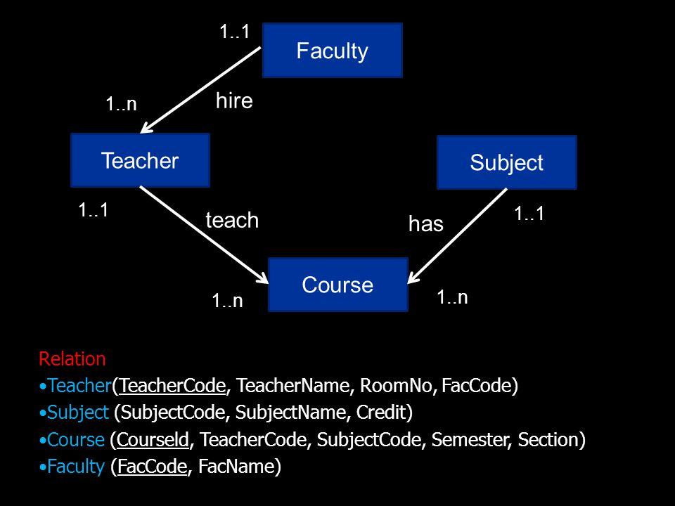 Faculty hire Teacher Subject teach has Course 1..1 1..n 1..1 1..1 1..n
