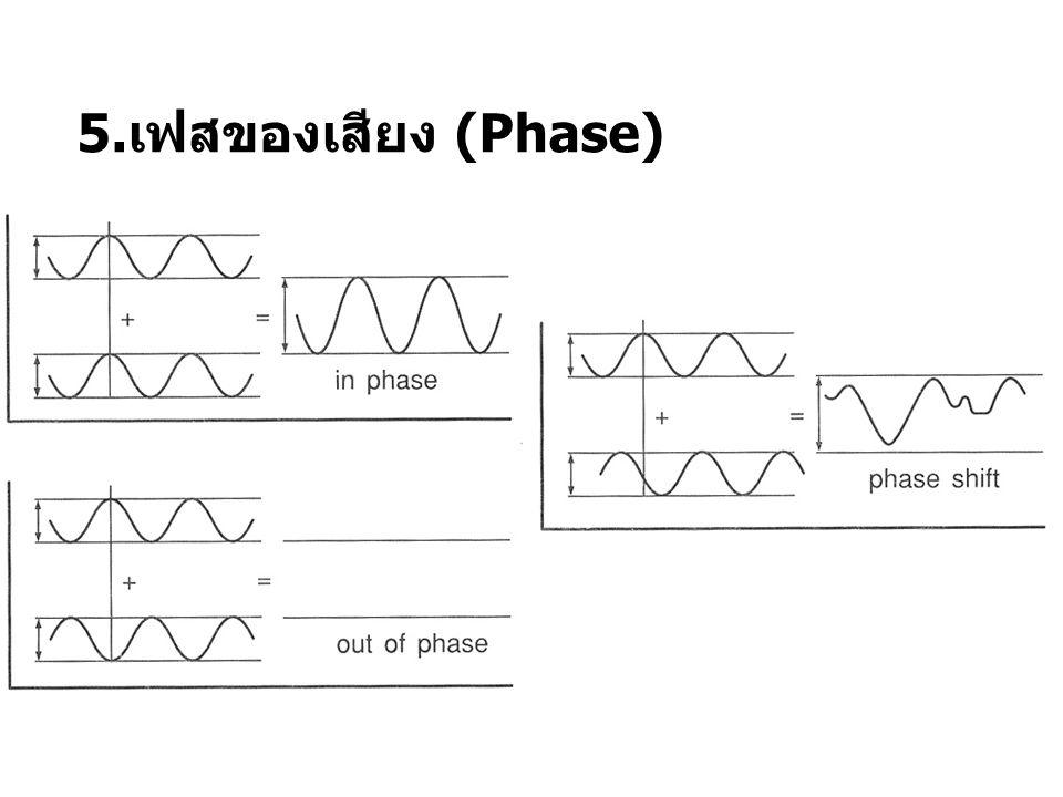 5.เฟสของเสียง (Phase)