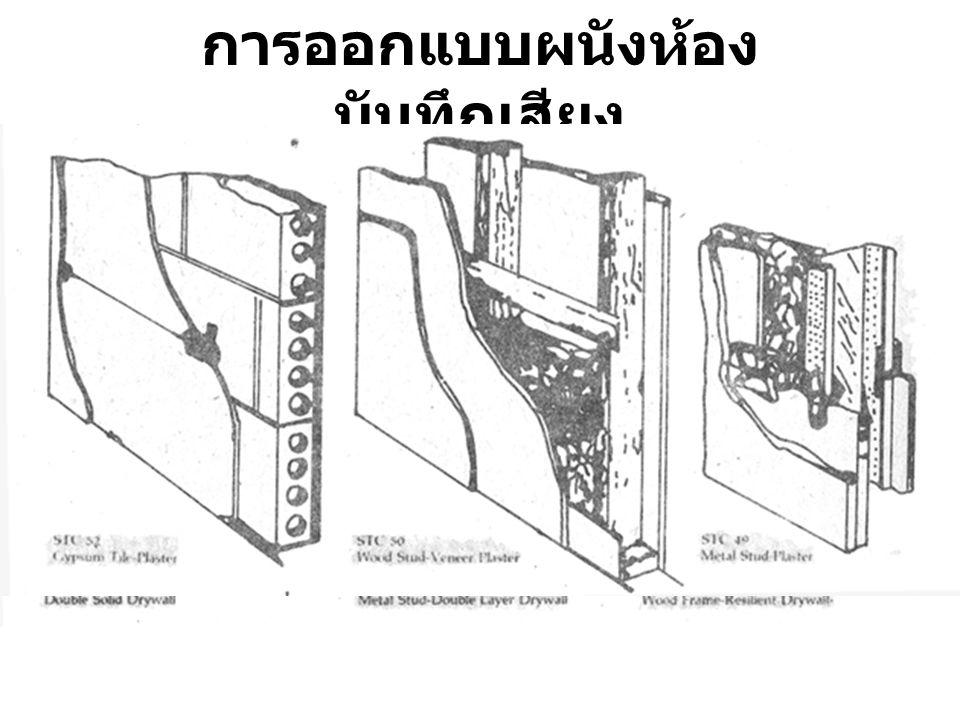 การออกแบบผนังห้องบันทึกเสียง