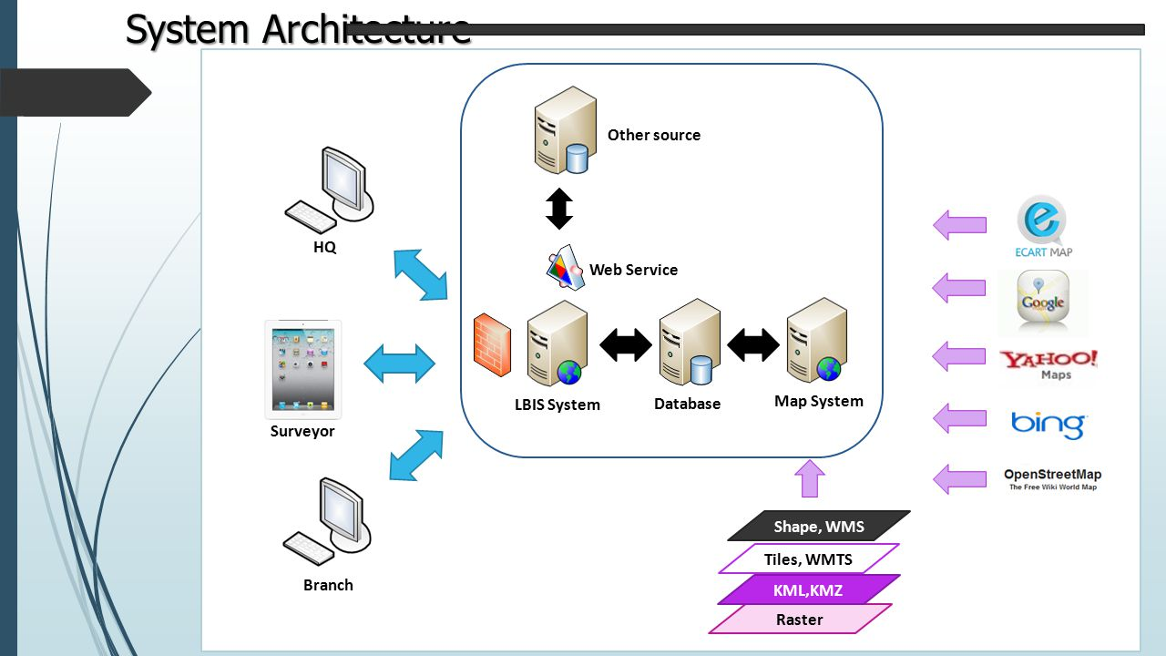 System Architecture Other source HQ Web Service Map System LBIS System