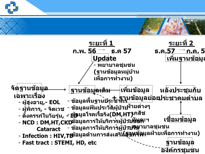 ระยะที่ 1 ก.พ. 56 ธ.ค 57 ระยะที่ 2 ธ.ค.57 ก.ค. 58 Update