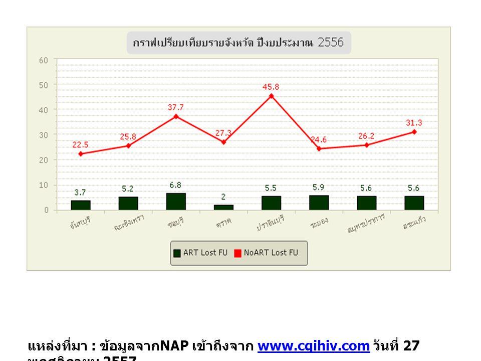 แหล่งที่มา : ข้อมูลจากNAP เข้าถึงจาก www. cqihiv